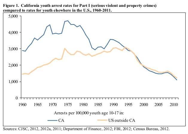 Juvenile crime statistics paper