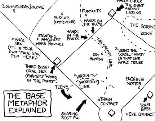 Today's XKCD nerd-toon has a fantastic, profane chart explaining the