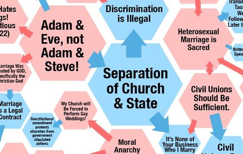 Graphical Overview of Same Sex Marriage Debate, v. 1.3 (via Warren Ellis)