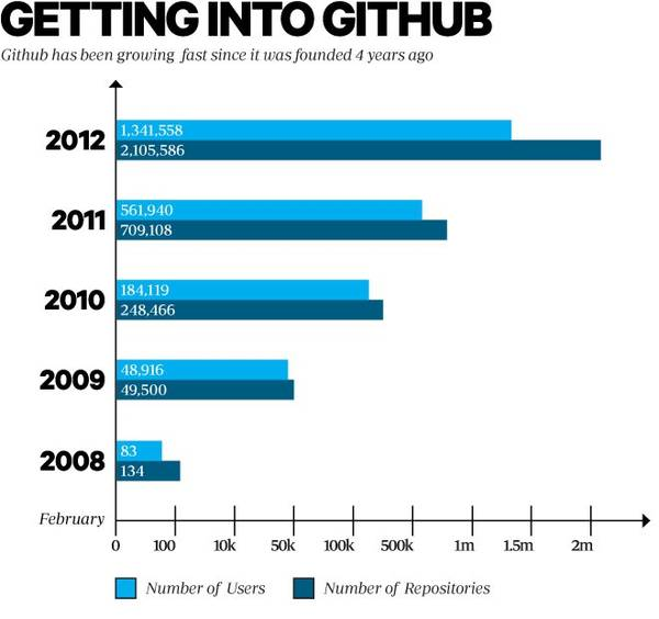 http://craphound.com/images/github_growth_chart-final.jpg