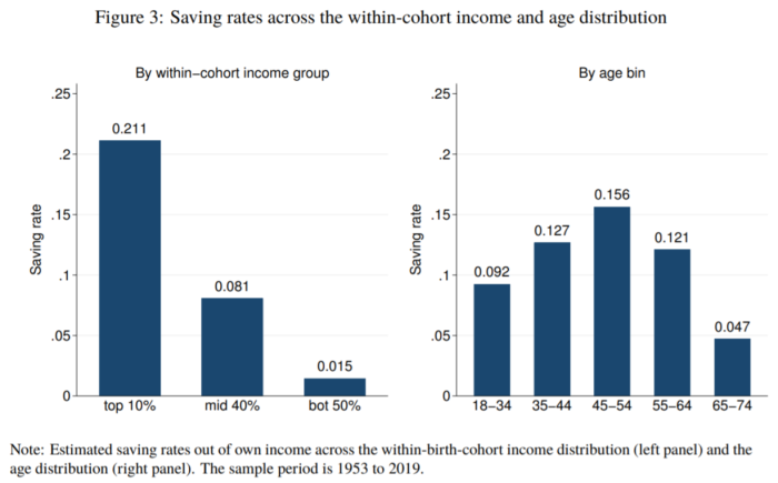 A chart labeled 'Savings rates across the within-cohort income and age distribution,' from Mian, Straub and Sufi's 'What explains the decline in r∗? Rising income inequality versus demographic shifts.'