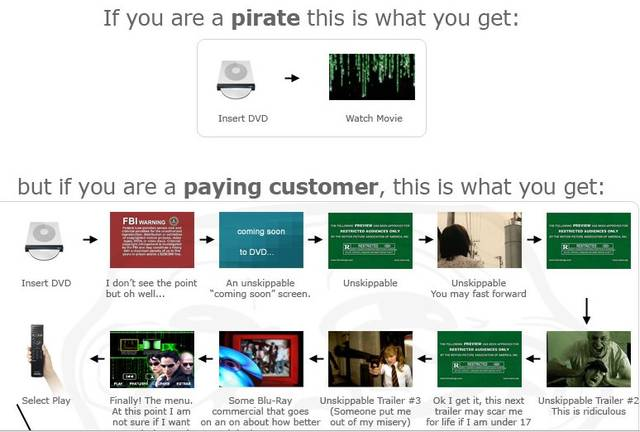 It's easier to pirate and watch a movie than just buy it.