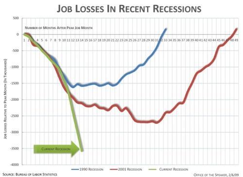 jobsrecessionsSM.jpg