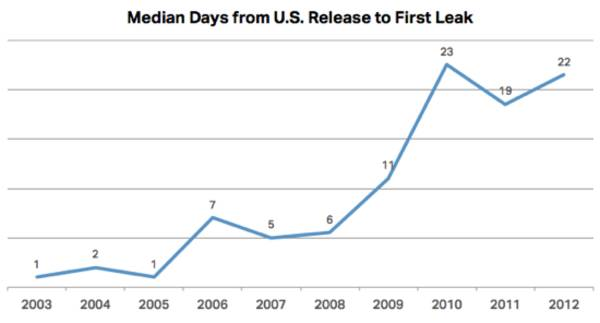 oscars2012 median days to first leak 20120131 121626.png teen boy directory seguin tx adult night life Girls get to have slumber ...